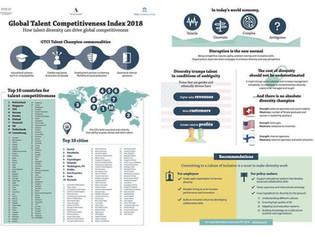 Schweiz und Zuerich im internationalen Wettbewerb an der Spitze