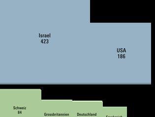 Finanzierung von Schweizer Startups
