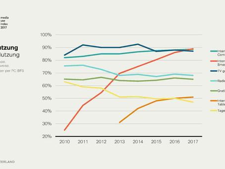 Media Use Index 2017 (MUI) von Y&R
