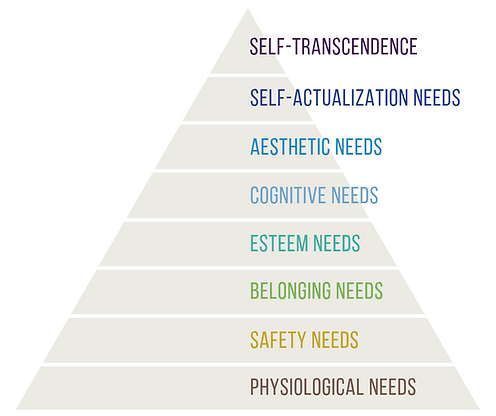 Gifted Hierarchy of Needs (1).png