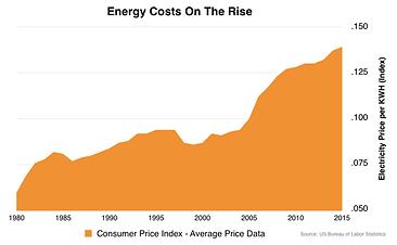 EnergyCostsOnRise.png