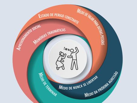 Porque relacionamentos abusivos predispõem ansiedade elevada e crises