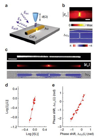 Resolving the electromagnetic mechanism of surface-enhanced light scattering at single hot spots