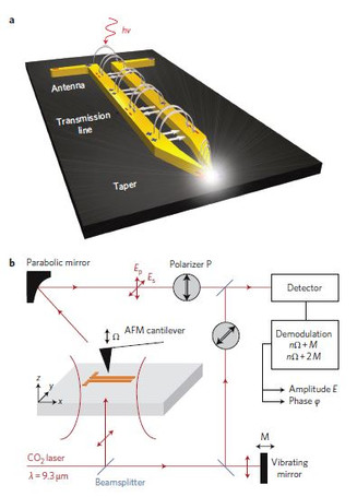Nanofocusing of mid-infrared energy with tapered transmission lines