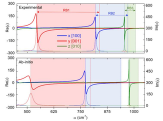 We report the permittivity function of alfa-MoO3 by far- and near-field correlative measurements.