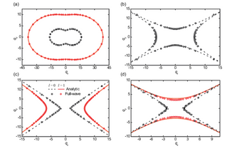 We report an analytical study on the dispersion of hyperbolic polaritons in biaxial crystals.