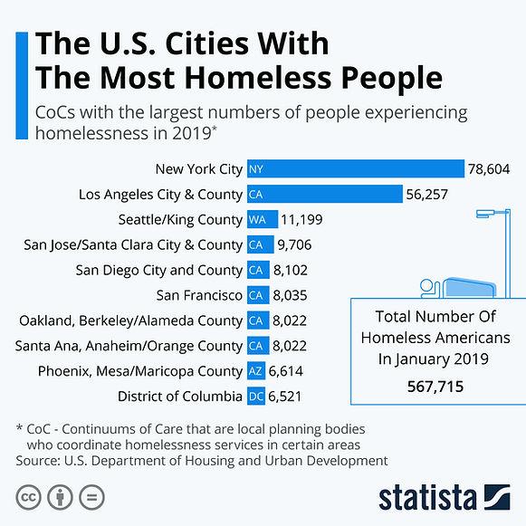 Most homeless cities.jpeg