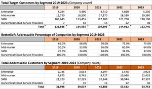 Target Customers and Addressable Customers by Segment