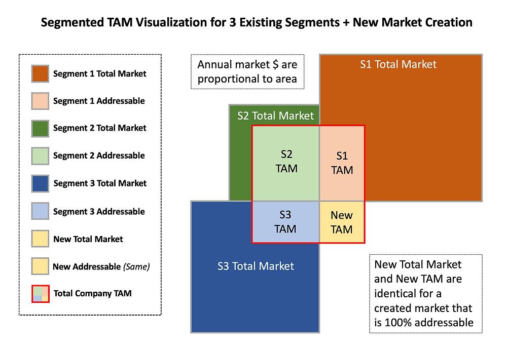 Segmented TAM Visualization
