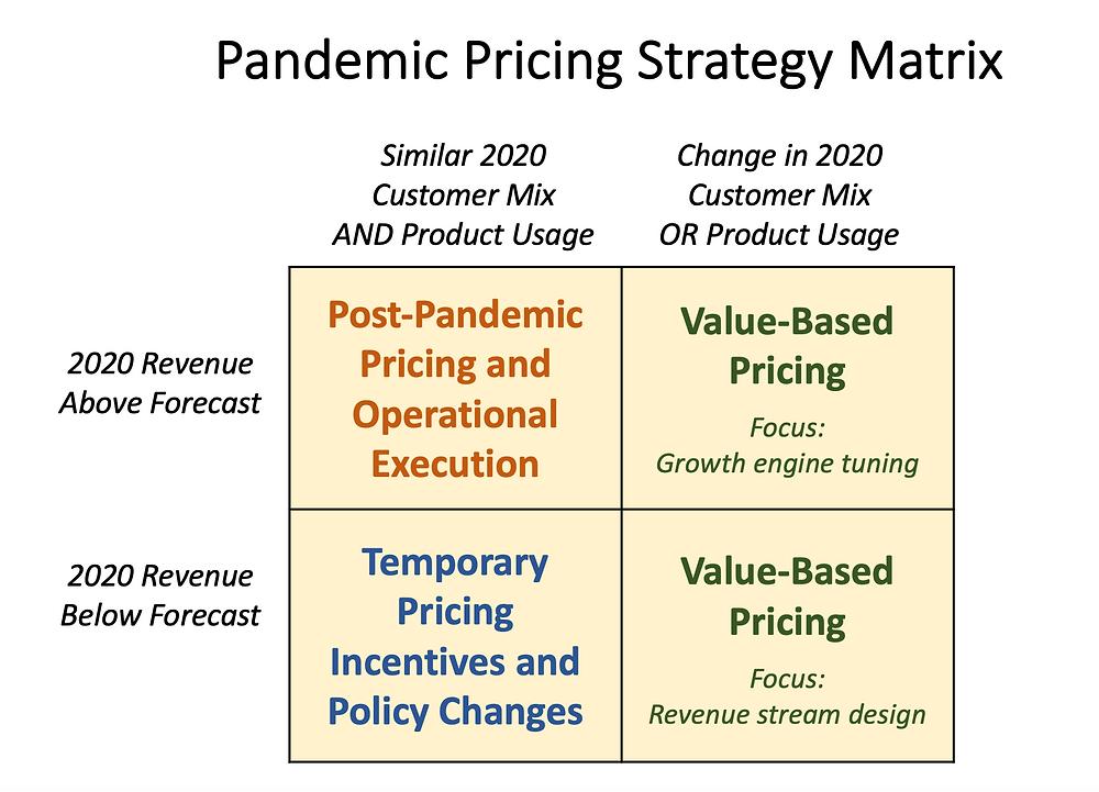 Pandemic Pricing Strategy Matrix