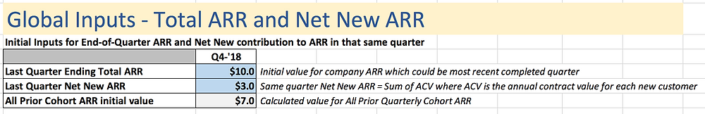 Global Inputs - Total ARR and Net New ARR