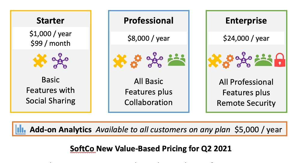SoftCo New Value-Based Pricing for Q2 2021