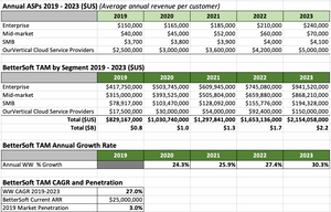 ASPs, TAM $, Annual Growth Rates, CAGR, Penetration