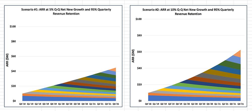 ARR charts at 5% vs. 10% Q-Q Net New Growth