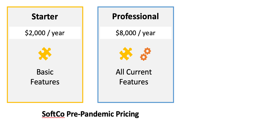 SoftCo Pre-Pandemic Pricing