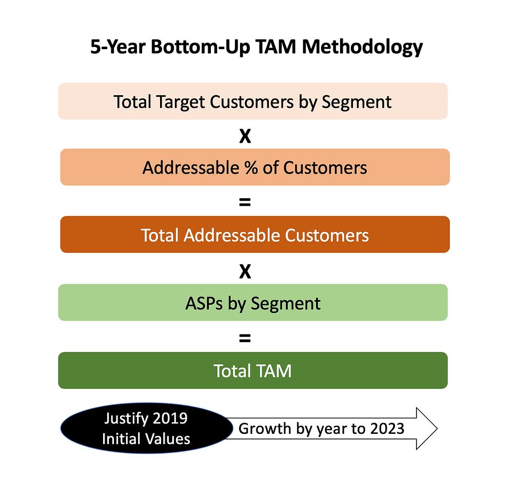 5-Year Bottom-Up TAM Methodology