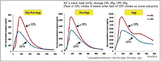 collagen absorption