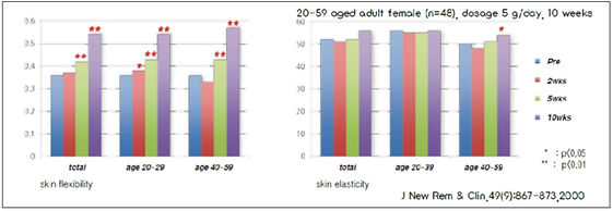 collagen peptides optima