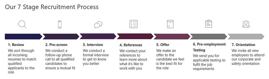 Recruitment Process.PNG