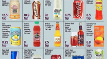 The Risk Of Soft Drinks In Our Daily Diet