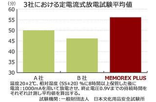 3社における定電流式放電試験平均値