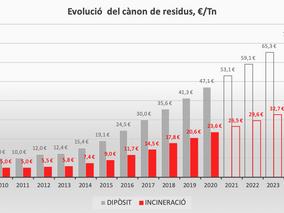 El cost del tractament de la fracció resta segueix augmentant