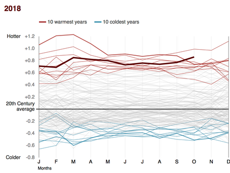 Climate Change: Where we are in seven charts and what you can do to help.  BBC News.  April 2019