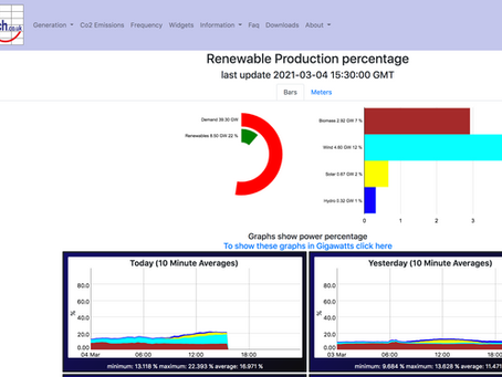 Watch the UK electricity grid - LIVE.  Gridwatch.co.uk