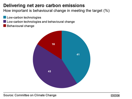 Climate change: low carbon revolution cheaper than thought. BBC. Dec 2020