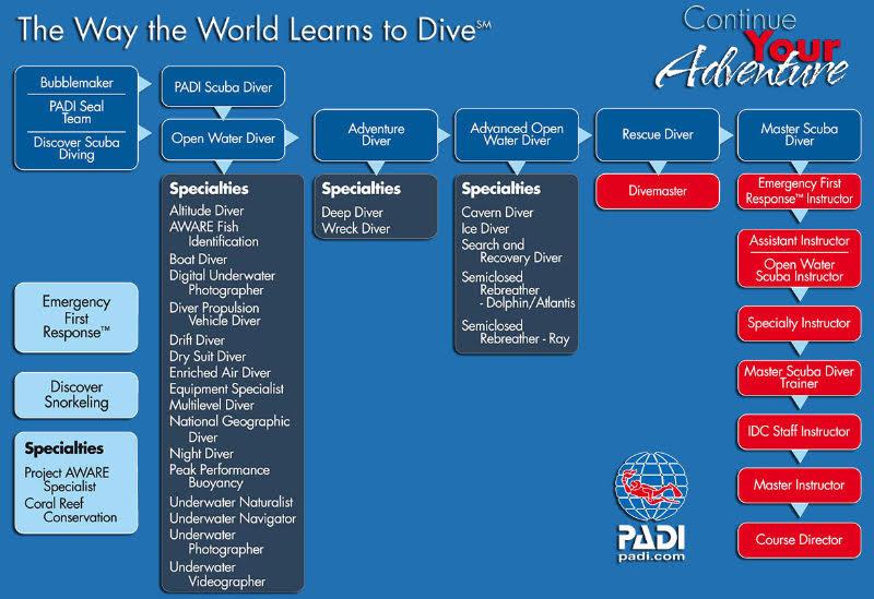 PADI Course Catalog
