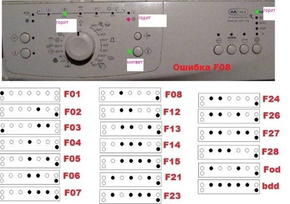Как войти в сервисный тест стиральной машины Whirlpool , расшифровка ошибки с помощью светодиодов