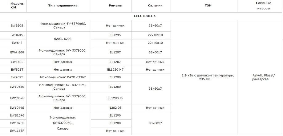 Подшипник, сальник, ремень, ТЭН, сливной насос (помпа) ELECTROLUX EW920S, WH605, EW643, EWA 800, EWT832, EW821T, EW962S, EW1063S, EW1067F, EW1044S, EWS1046, EW1075F, EW1165F
