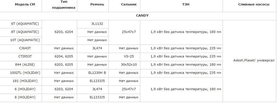 Подшипник, сальник, ремень, ТЭН, сливной насос (помпа) CANDY 6T (AQUAMATIC), 8T (AQUAMATIC), 10T (AQUAMATIC), CJ643T, CTI953T, 844 (ALISE), 1002TL (HOLIDAY), 181 (HOLIDAY), 6 (HOLIDAY)