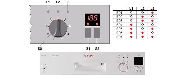 Как войти в сервисный тест посудомоечной машины Neff , тестовый режим посудомоечной машины Neff