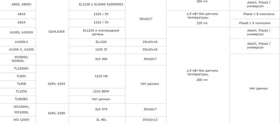 Подшипник, сальник, ремень, ТЭН, сливной насос (помпа) ARDO AE1033, AED1033, AE833, AED833, AE1000X, AE800X, AED800X, AE838, AE1010, AE810, EX810, SE 810, SE1010, FL85SX, FLZ85X, FLZ100E, S1000, S1000X, A410, A400, A500, A600, A400 X, A500 X, A600 X, A610, A610 ANNA, A633, FL80E, A800, A800X, A810, A814, A1000, A1000X, A1000LX, A1200 X, A1200, WD800X, WD800L, TL1000EX, TL80X, TL80E, TL105S, TL800EX, WD1000X, WD1000L, WD 1200X