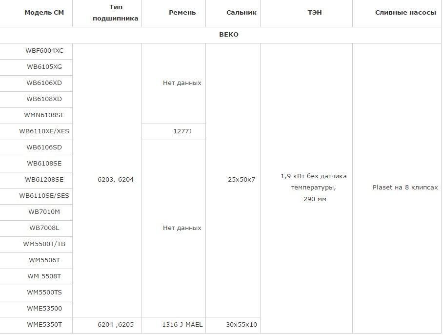 Подшипник, сальник, ремень, ТЭН, сливной насос (помпа) BEKO WBF6004XC, WB6105XG, WB6106XD, WB6108XD, WMN6108SE, WB6110XE/XES, WB6106SD, WB6108SE, WB61208SE, WB6110SE/SES, WB7010M, WB7008L, WM5500T/TB, WM5506T, WM 5508T, WM5500TS, WME53500, WME5350T