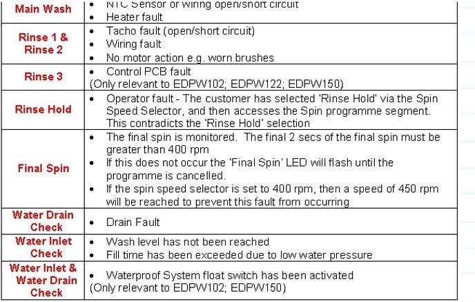 Как войти в сервисный тест стиральной машины Miele, тестовый режим стиральной машины Miele