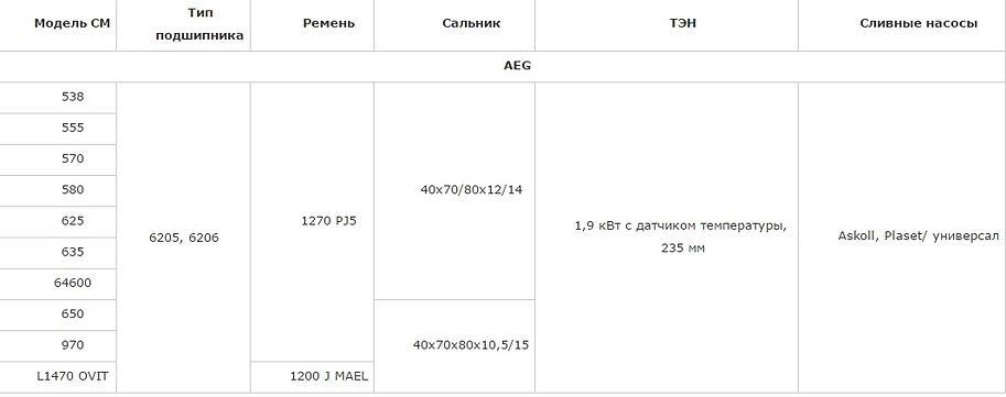 Подшипник, сальник, ремень, ТЭН, сливной насос (помпа) AEG 538, 555, 570, 580, 625, 635, 64600, 650, 970, L1470 OVIT