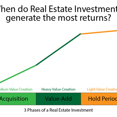 When do Real Estate Investments generate the most returns?