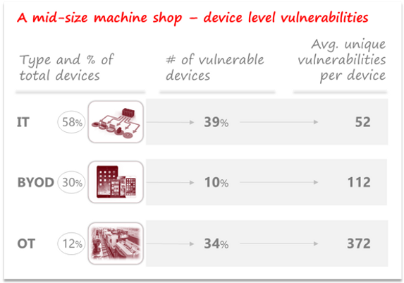 Cyber-risk in Machine Shop by ResiliAnt