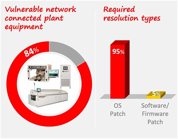 OT Vulnerabilities in Electronics Manufacturing