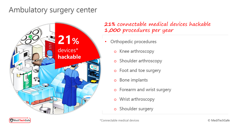 Hackable medical device in an Ambulatory Surgery Cente