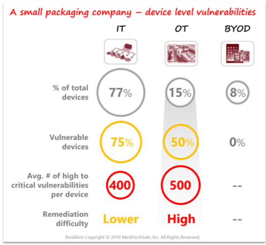 Vulnerabilities in a Packaging Company by ResiliEYE