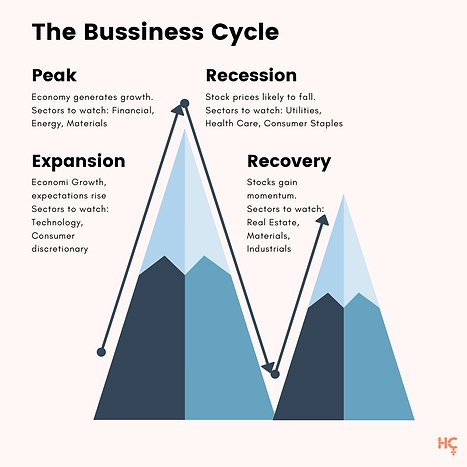 The Bussiness Cycle.png
