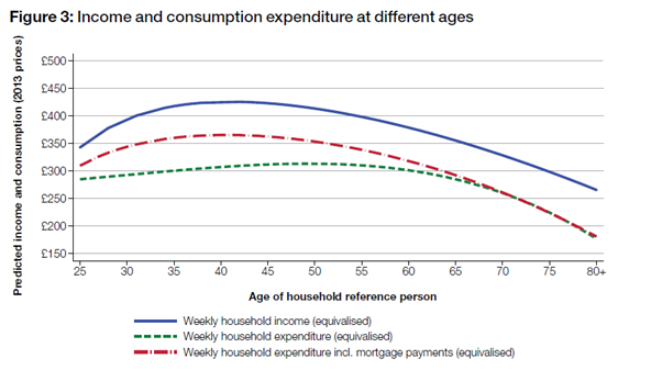 How expenditure changes as we age