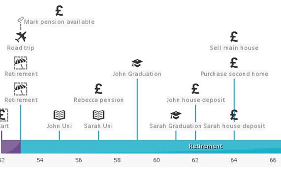 Voyant screenshot showing example financial plan