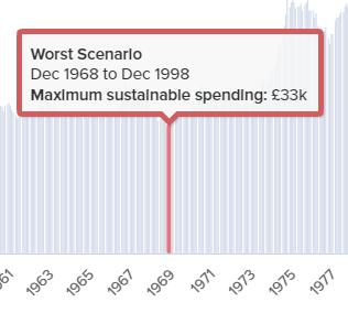 Maximum sustainable spending: 30 years horizon