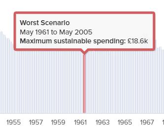 Maximum sustainable spending: 2.5% fees