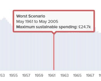 Maximum sustainable spending: 1% fees