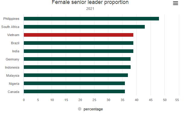 Grafico sulla percentuale di donne in posizioni dirigenziali in diversi paesi